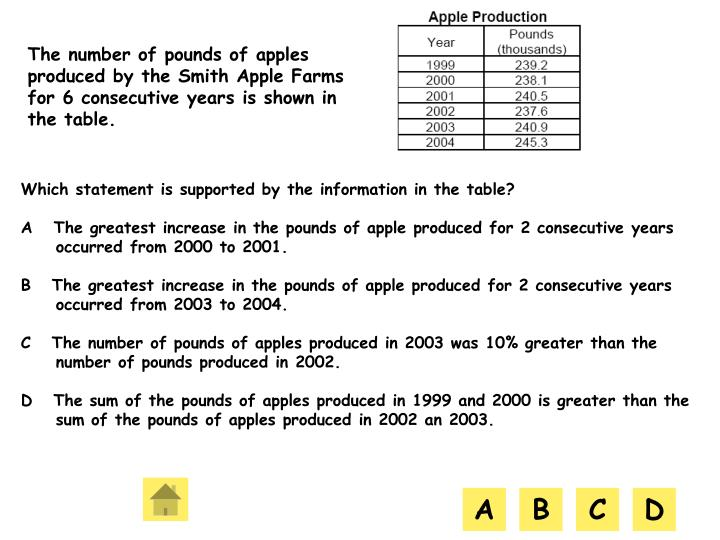 The number of pounds of apples produced by the Smith Apple Farms for 6 consecutive years is shown in the table.