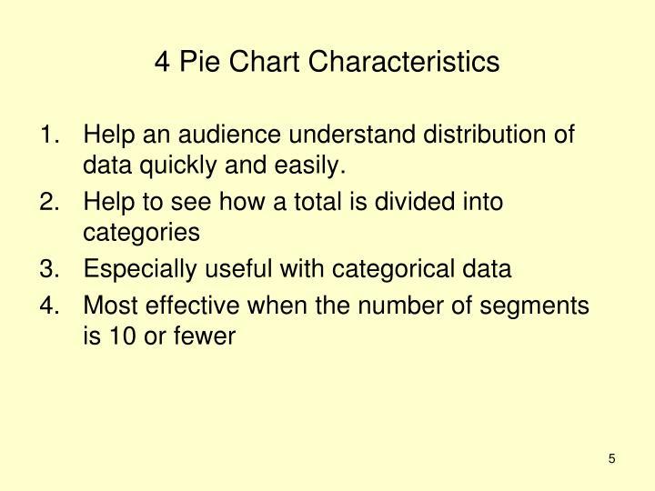 4 Pie Chart Characteristics
