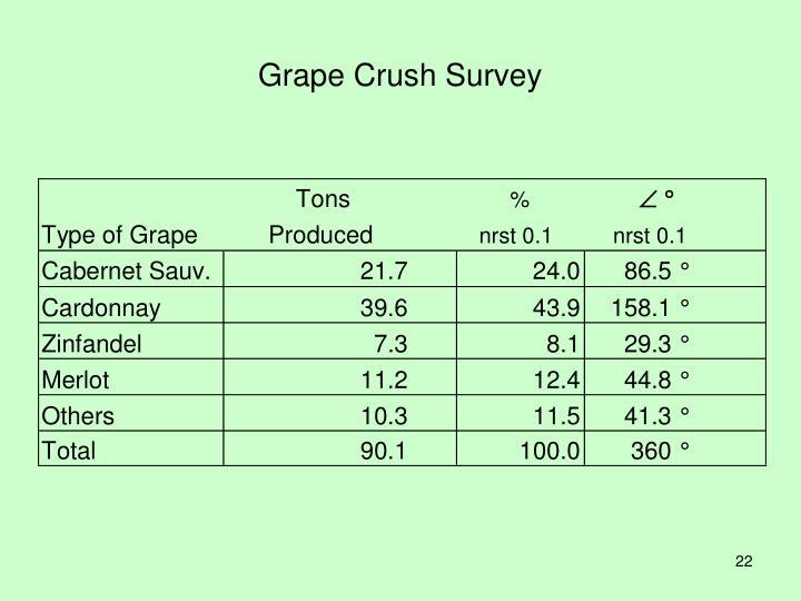 Grape Crush Survey