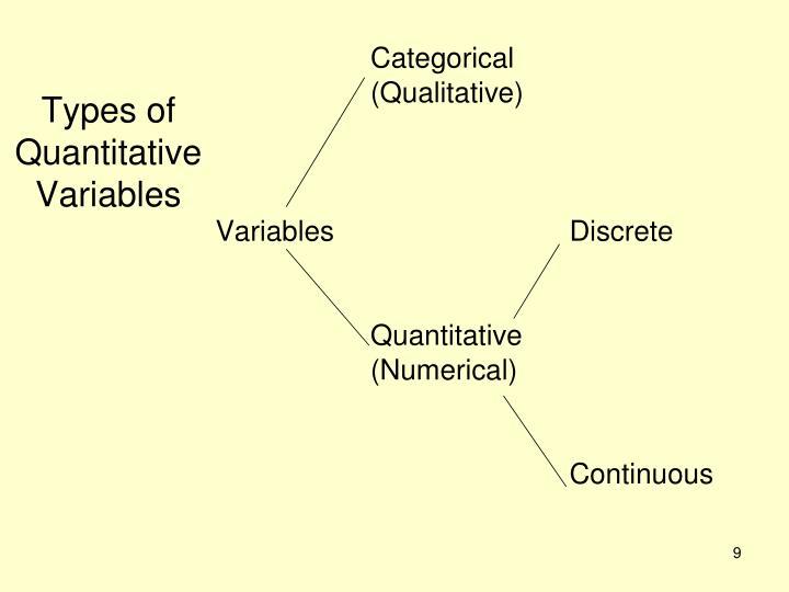 Types of Quantitative Variables