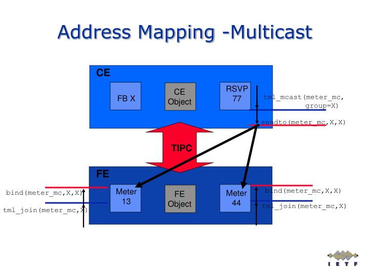 Address Mapping -Multicast
