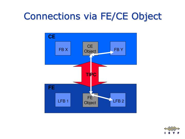 Connections via FE/CE Object