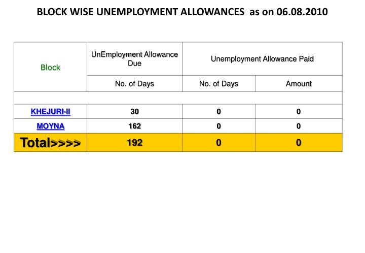 BLOCK WISE UNEMPLOYMENT ALLOWANCES  as on 06.08.2010