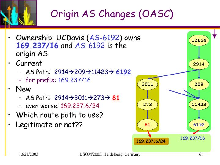 Origin AS Changes (OASC)