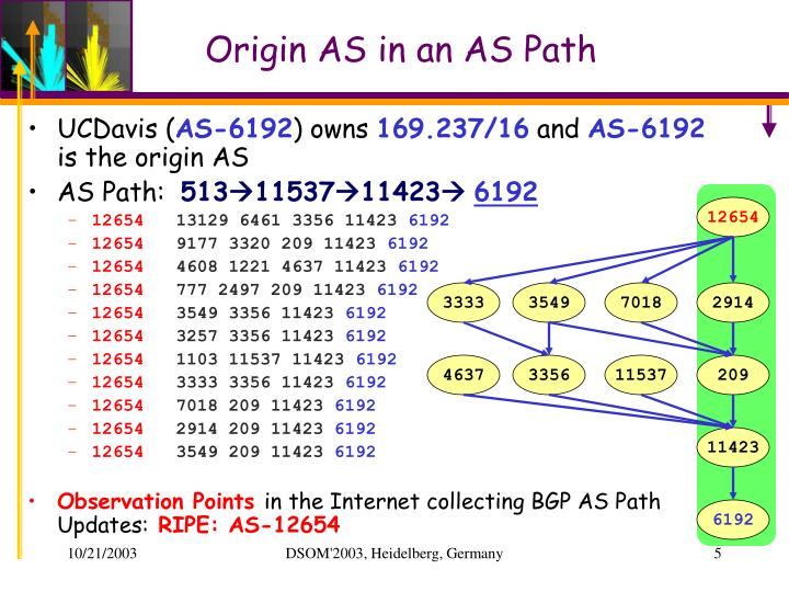 Origin AS in an AS Path