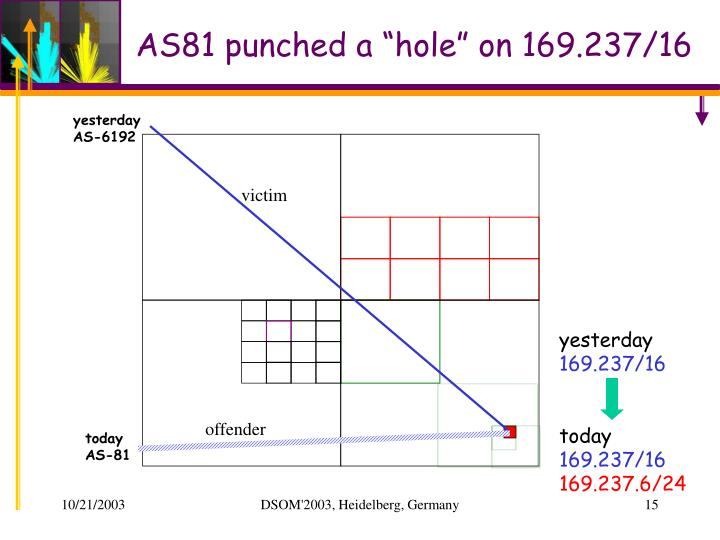 """AS81 punched a """"hole"""" on 169.237/16"""