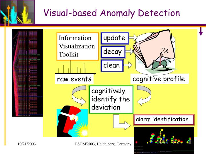 Visual-based Anomaly Detection