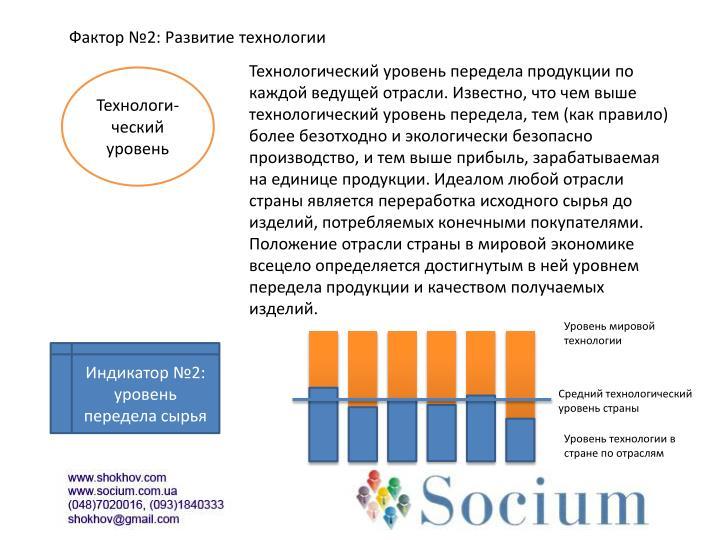 Фактор №2: Развитие технологии