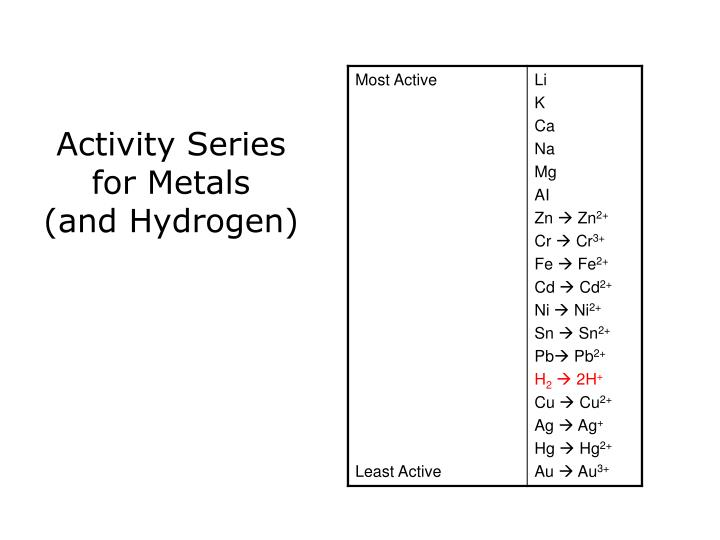 Activity Series for Metals