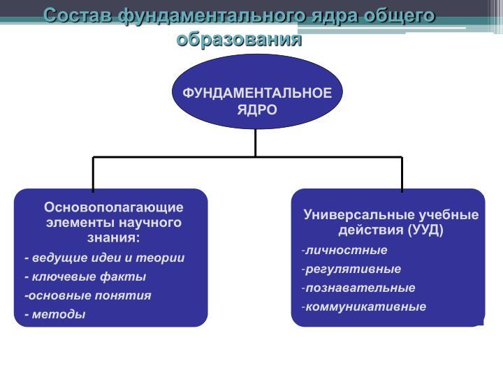 Состав фундаментального ядра общего образования