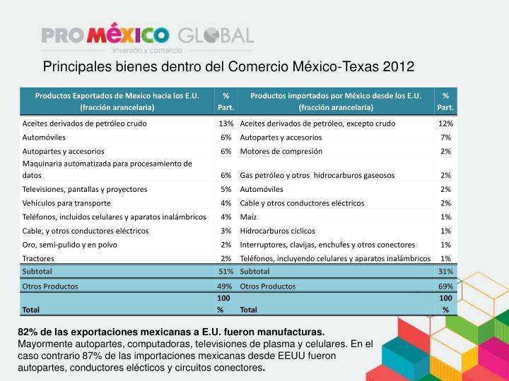 Principales bienes dentro del Comercio México-Texas 2012