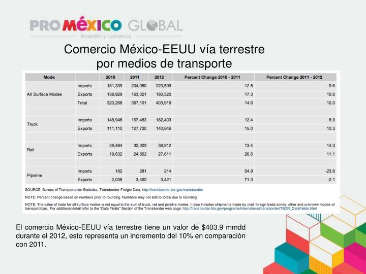 Comercio México-EEUU vía terrestre