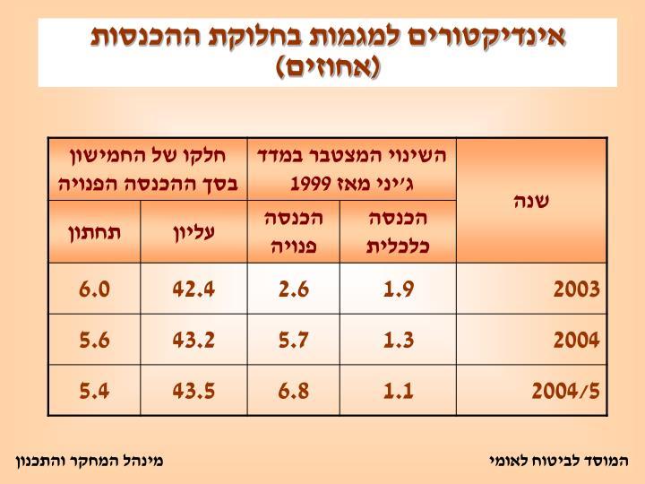 אינדיקטורים למגמות בחלוקת ההכנסות (אחוזים)