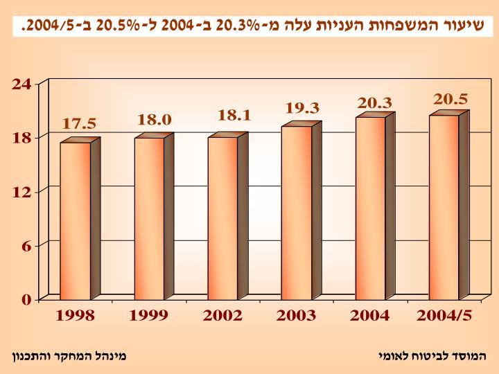 -20.3% -2004 -20.5% -2004/5.