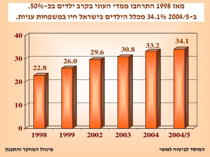 1998      -50%.