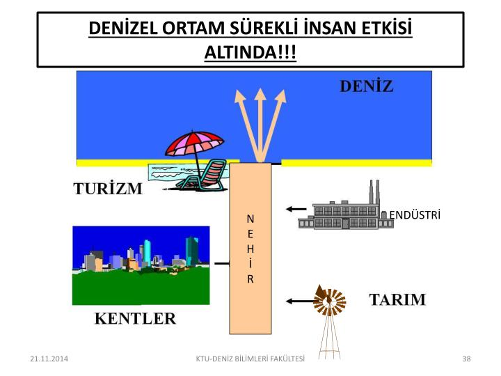 DENİZEL ORTAM SÜREKLİ İNSAN ETKİSİ ALTINDA!!!