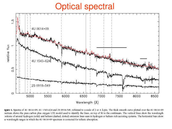 Optical spectral