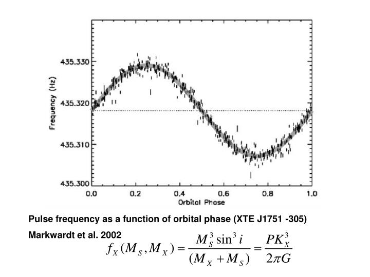 Pulse frequency as a function of orbital phase (XTE J1751 -305) Markwardt et al. 2002