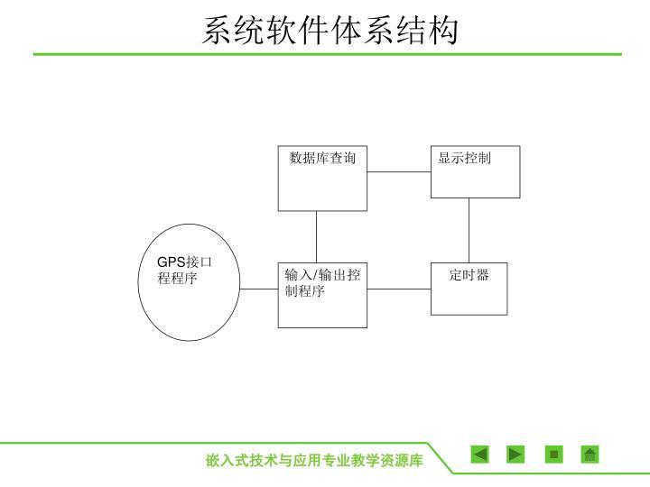 系统软件体系结构