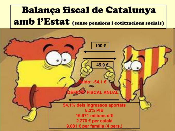 Balança fiscal de Catalunya amb l'Estat
