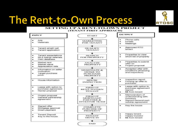 The Rent-to-Own Process