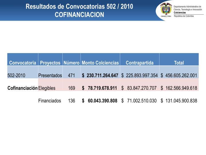 Resultados de Convocatorias 502 / 2010 COFINANCIACION