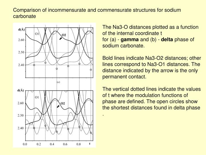 Comparison of incommensurate and commensurate structures for sodium carbonate