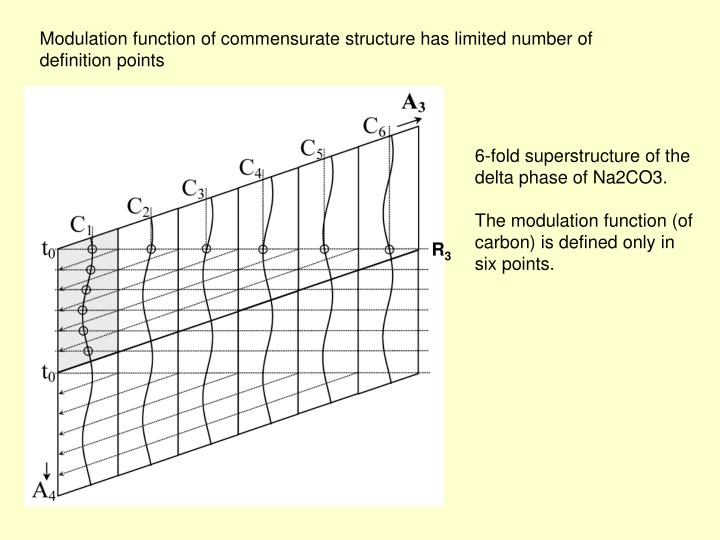Modulation function of commensurate structure has limited number of definition points