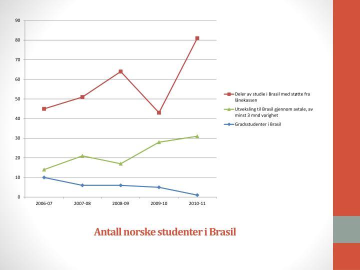 Antall norske studenter i Brasil