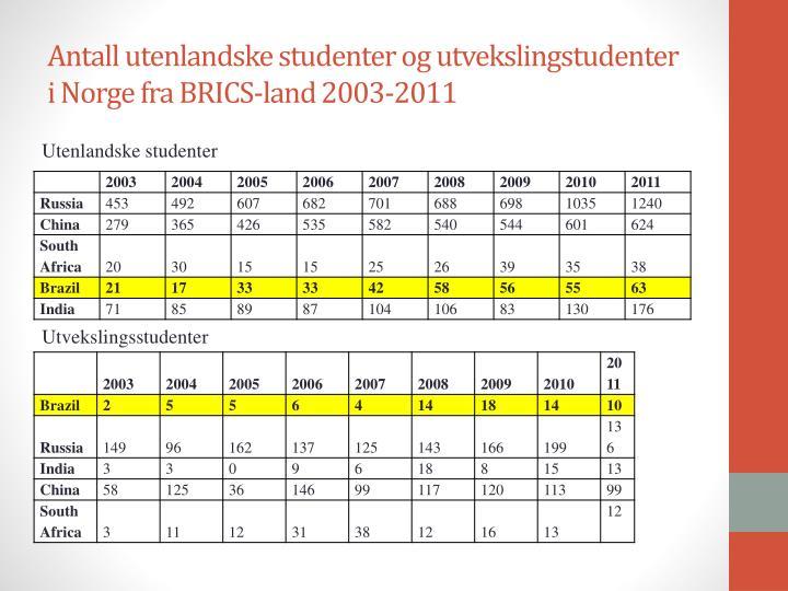 Antall utenlandske studenter og