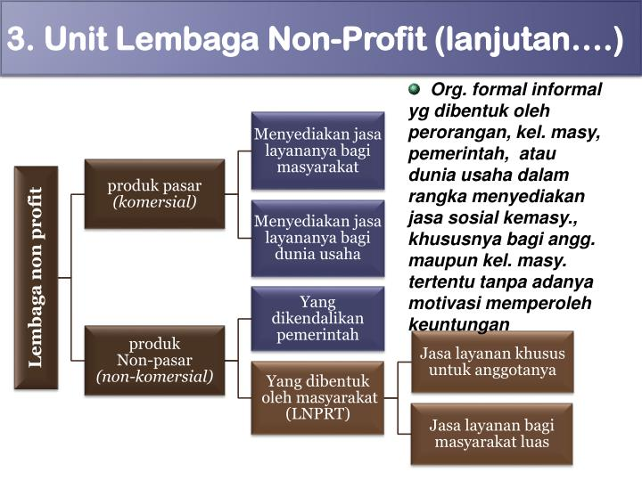 Org. formal informal