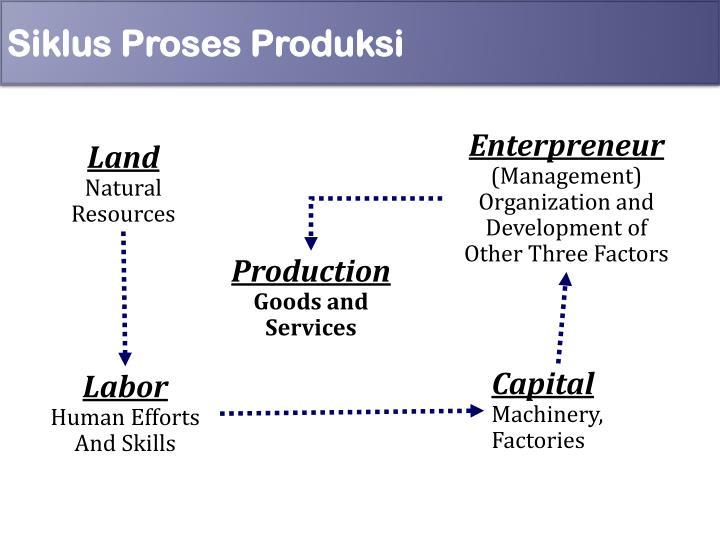 Siklus Proses Produksi
