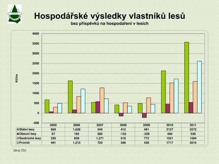 Hospodářské výsledky vlastníků lesů