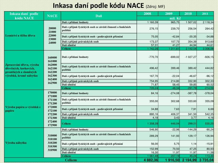 Inkasa daní podle kódu NACE