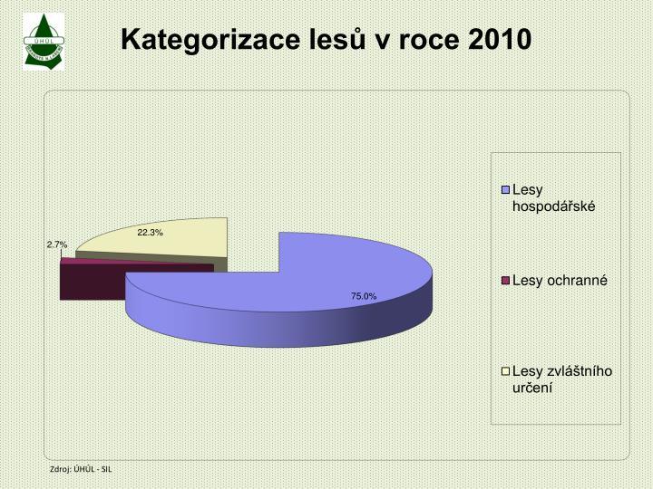 Kategorizace lesů v roce 2010