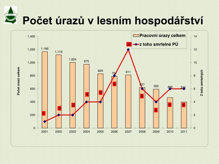 Počet úrazů v lesním hospodářství