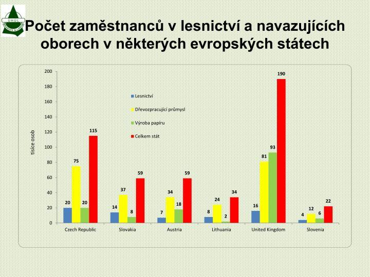 Počet zaměstnanců v lesnictví a navazujících oborech v některých evropských státech