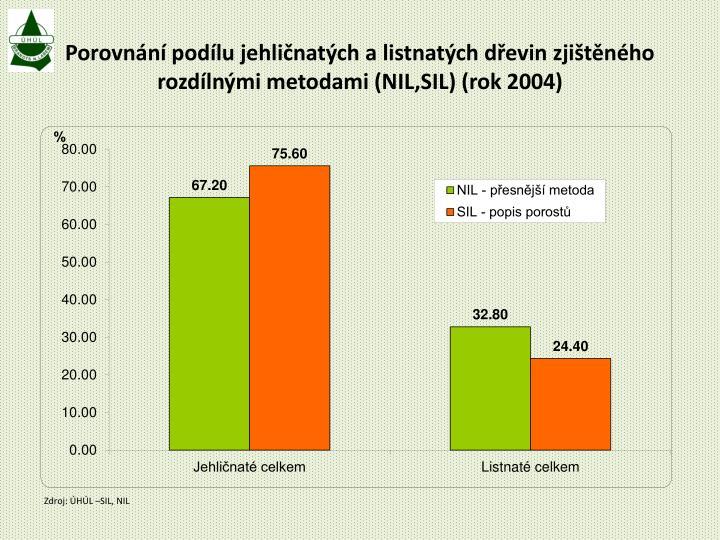 Porovnání podílu jehličnatých a listnatých dřevin zjištěného rozdílnými metodami (NIL,SIL