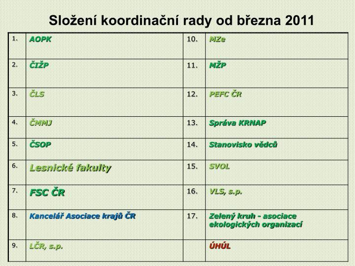 Složení koordinační rady od března 2011