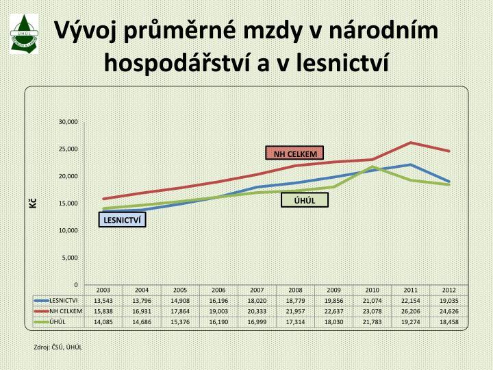Vývoj průměrné mzdy v národním hospodářství a v lesnictví