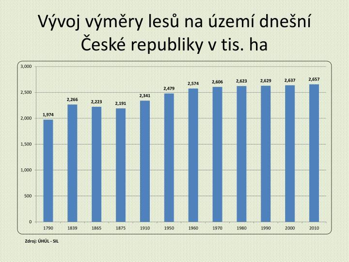Vývoj výměry lesů na území dnešní České republiky v tis. ha