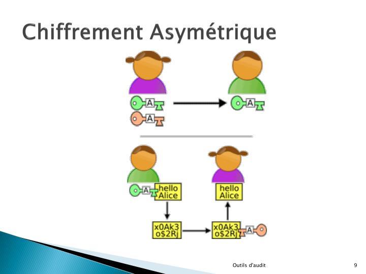 Chiffrement Asymétrique