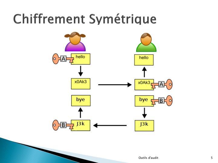 Chiffrement Symétrique