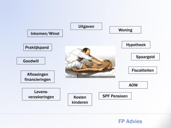 FP Advies