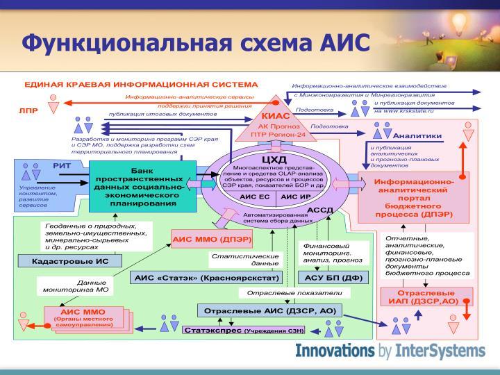 Функциональная схема АИС