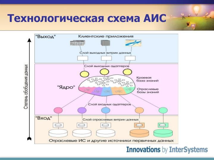 Технологическая схема АИС