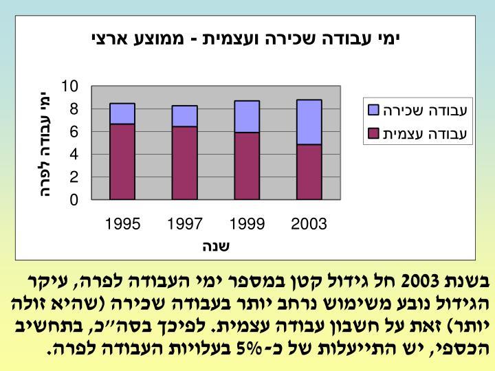 "2003       ,         (  )     .  "",  ,    -5%   ."