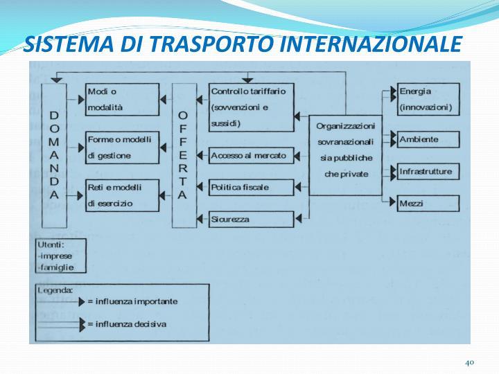SISTEMA DI TRASPORTO INTERNAZIONALE
