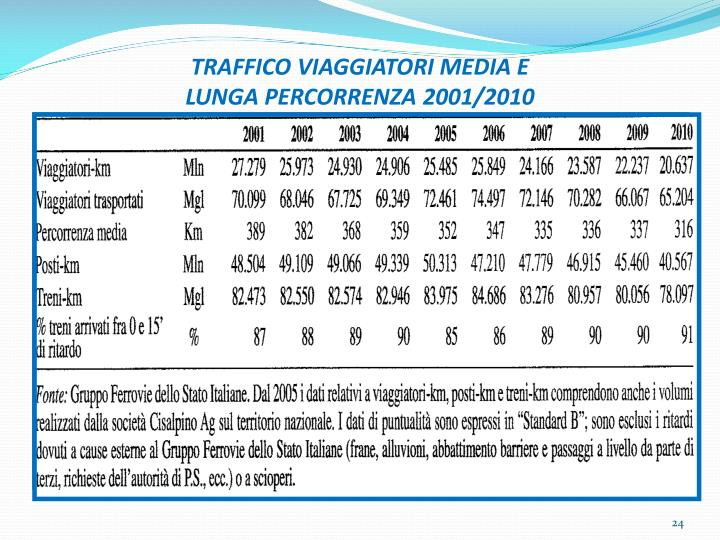 TRAFFICO VIAGGIATORI MEDIA E
