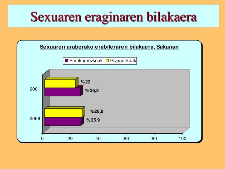 Sexuaren eraginaren bilakaera
